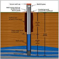 Water Well Drilling Contractors Wimborne Minster Dorset
